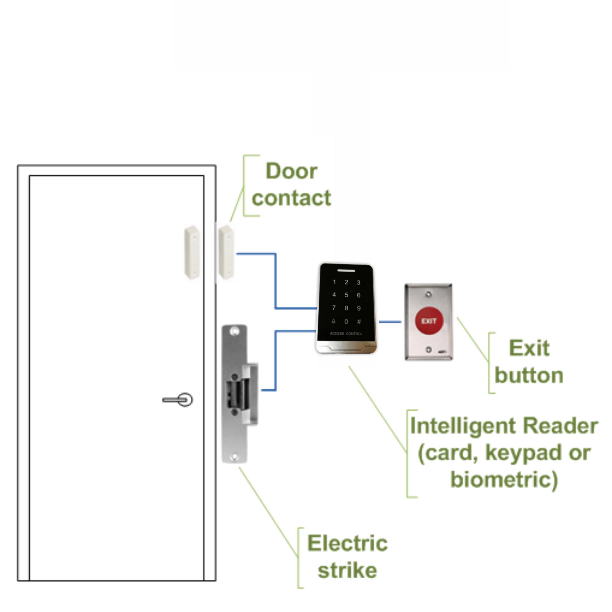 Anti-Clone Standalone Access Control System