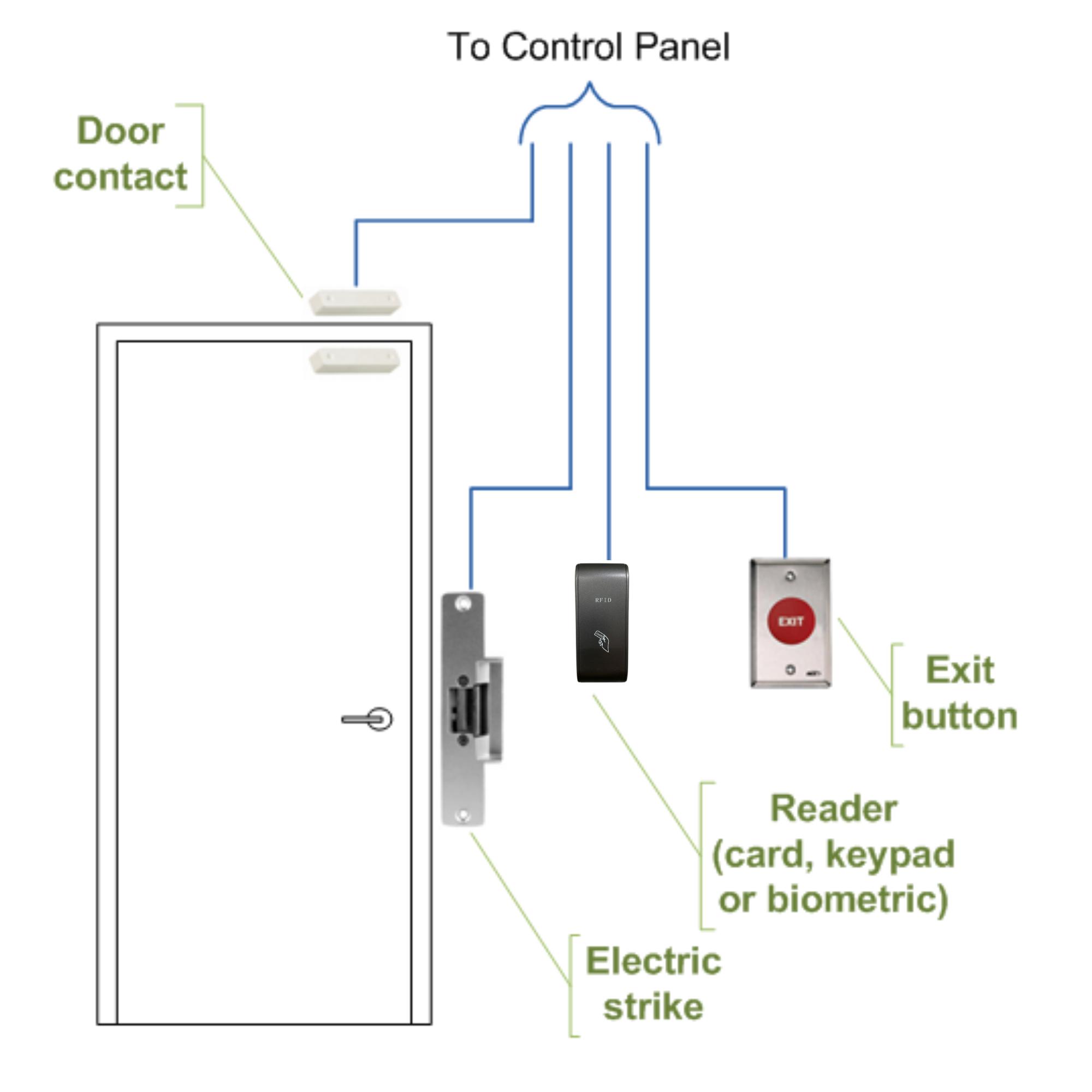 Anti-Clone access control system