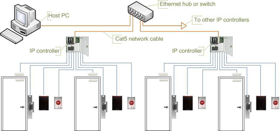 Topology of IP Based Access Control System