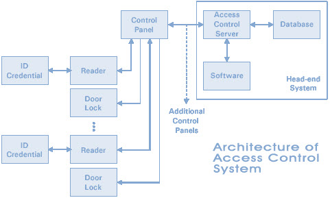 Architecture of Access Control System