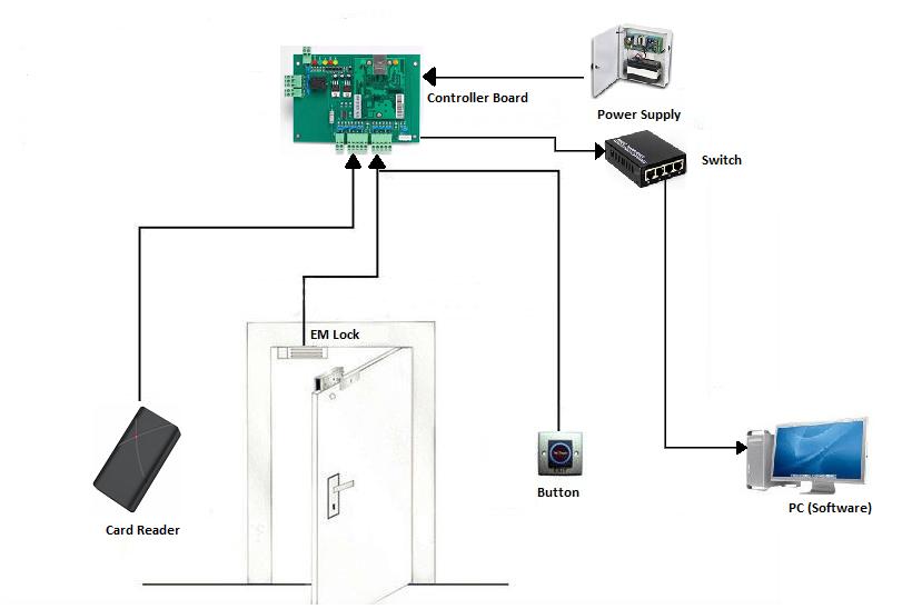 Mifare Reader-Connection Diagram